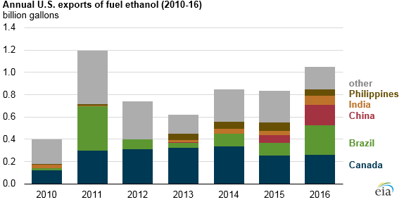 ethanol use