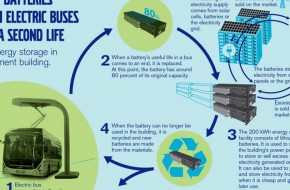Volvo Buses Plans To Store Solar Energy In Used Electric Bus Batteries