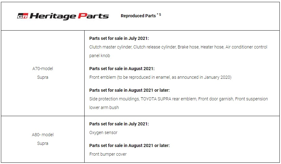 Toyota GR Heritage Parts Project